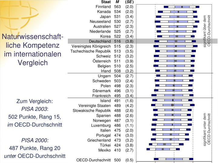 Naturwissenschaft-liche Kompetenz im internationalen Vergleich