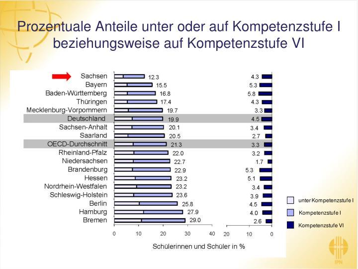 Prozentuale Anteile unter oder auf Kompetenzstufe I beziehungsweise auf Kompetenzstufe VI