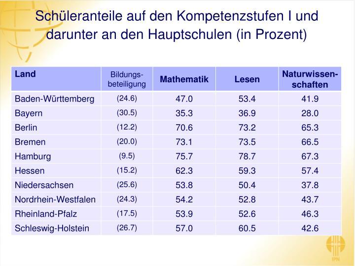 Schüleranteile auf den Kompetenzstufen I und darunter an den Hauptschulen (in Prozent)