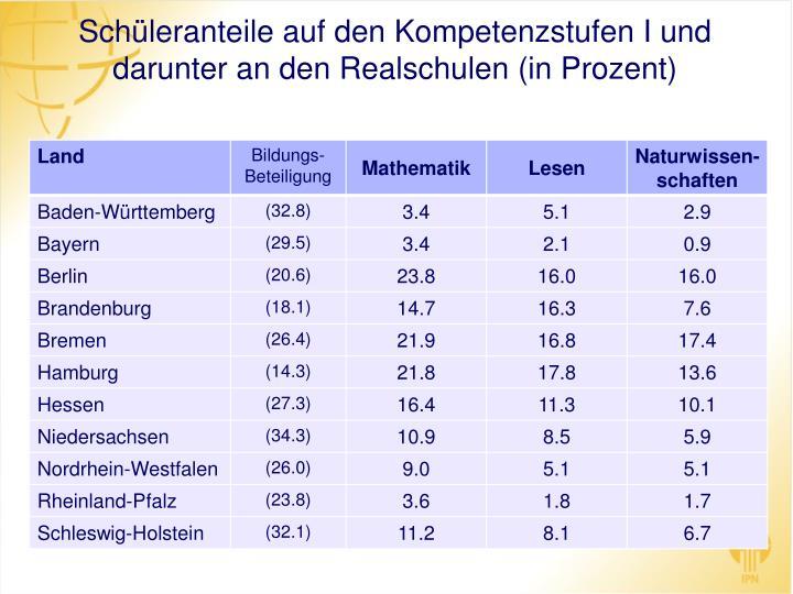 Schüleranteile auf den Kompetenzstufen I und darunter an den Realschulen (in Prozent)