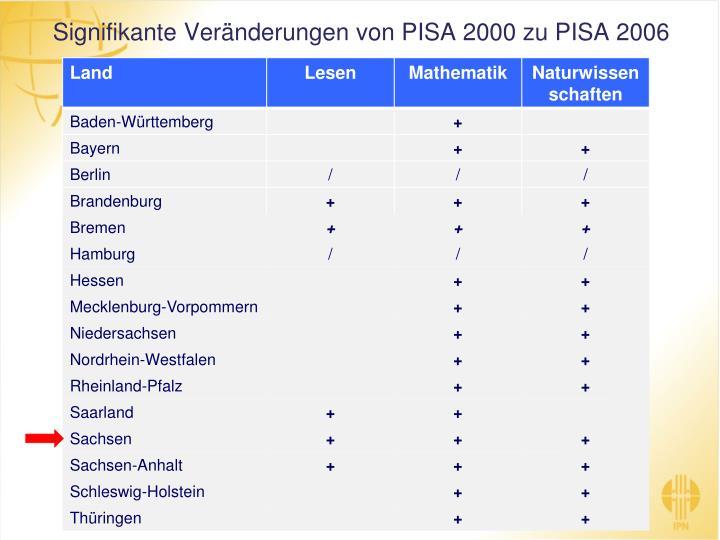 Signifikante Veränderungen von PISA 2000 zu PISA 2006