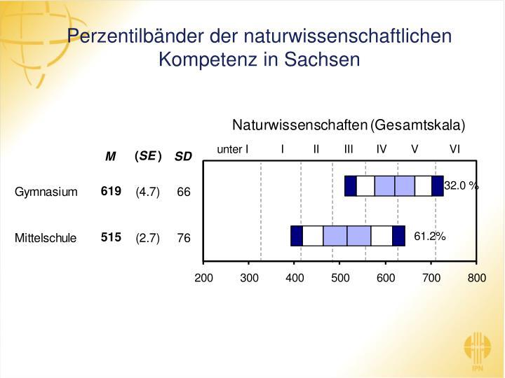 Perzentilbänder der naturwissenschaftlichen Kompetenz in Sachsen