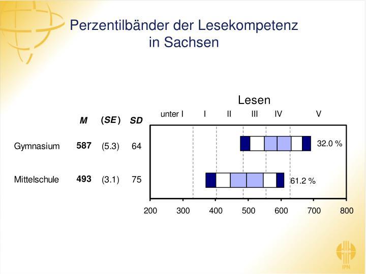 Perzentilbänder der Lesekompetenz in Sachsen
