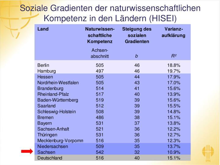 Soziale Gradienten der naturwissenschaftlichen Kompetenz in den Ländern (HISEI)