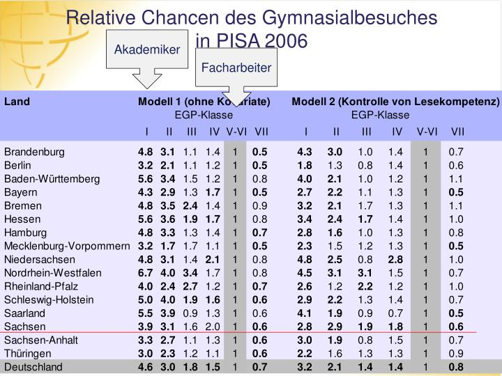 Relative Chancen des Gymnasialbesuches
