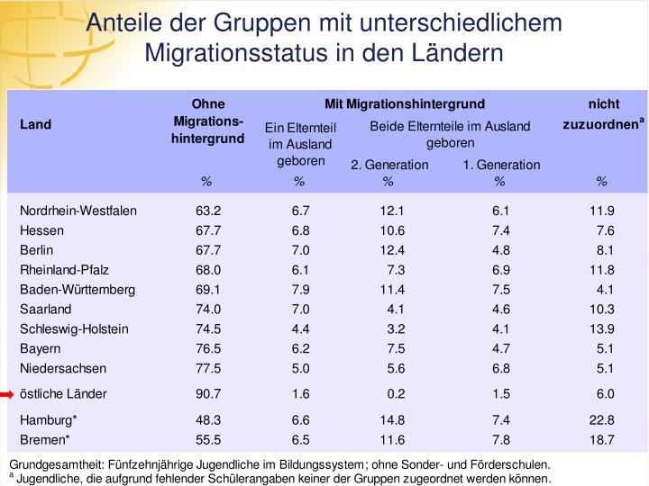 Anteile der Gruppen mit unterschiedlichem Migrationsstatus in den Ländern