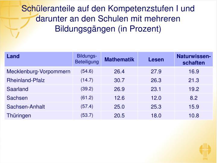 Schüleranteile auf den Kompetenzstufen I und darunter an den Schulen mit mehreren Bildungsgängen (in Prozent)