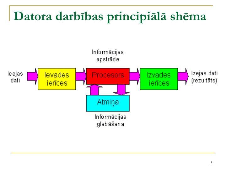 Datora darbības principiālā shēma