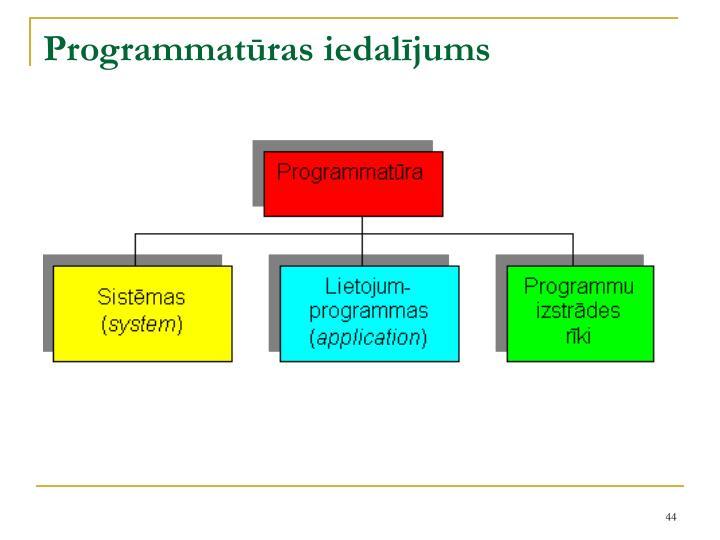 Programmatūras iedalījums