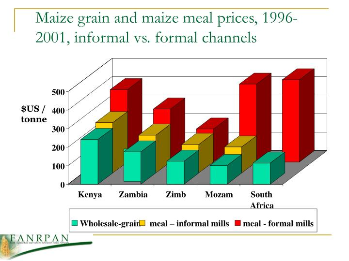 Maize grain and maize meal prices, 1996-2001, informal vs. formal channels