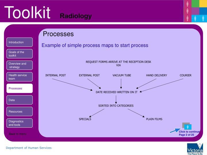 Processes