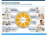 sap business bydesign unterst tzung und integration aller unternehmensbereiche
