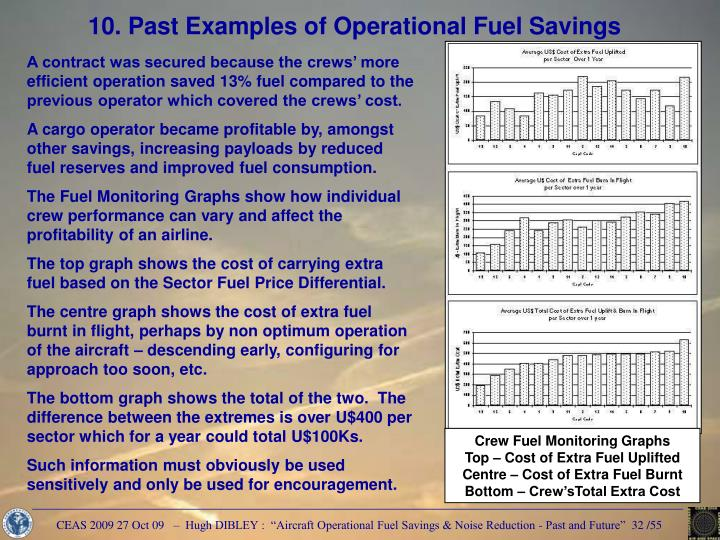 Crew Fuel Monitoring Graphs