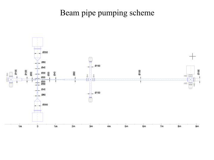 Beam pipe pumping scheme