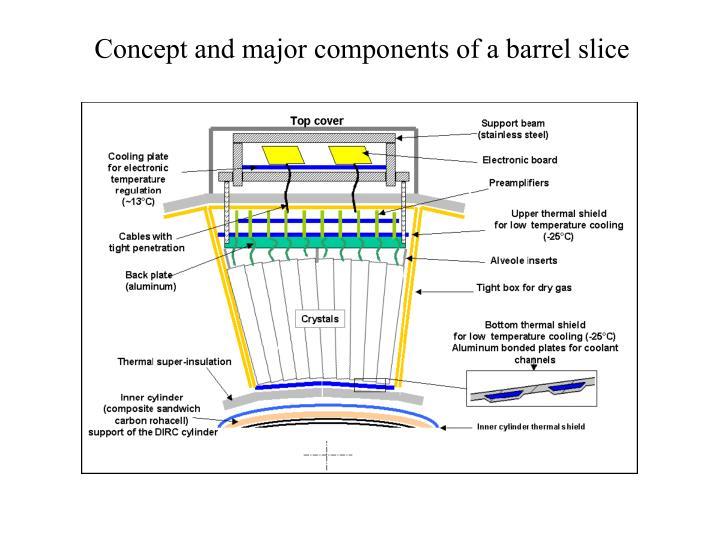 Concept and major components of a barrel slice