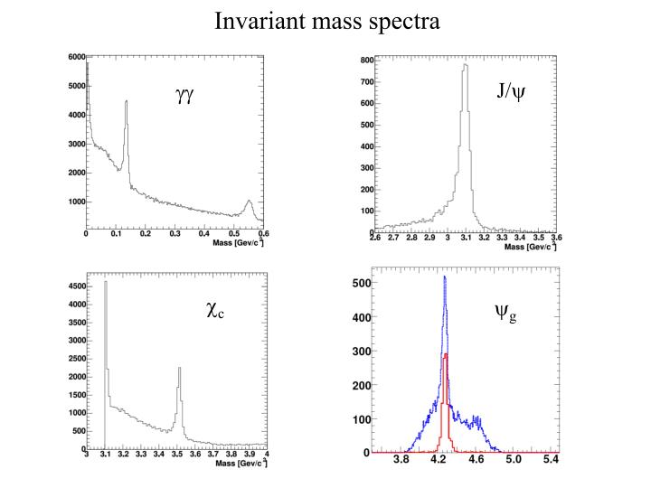 Invariant mass spectra