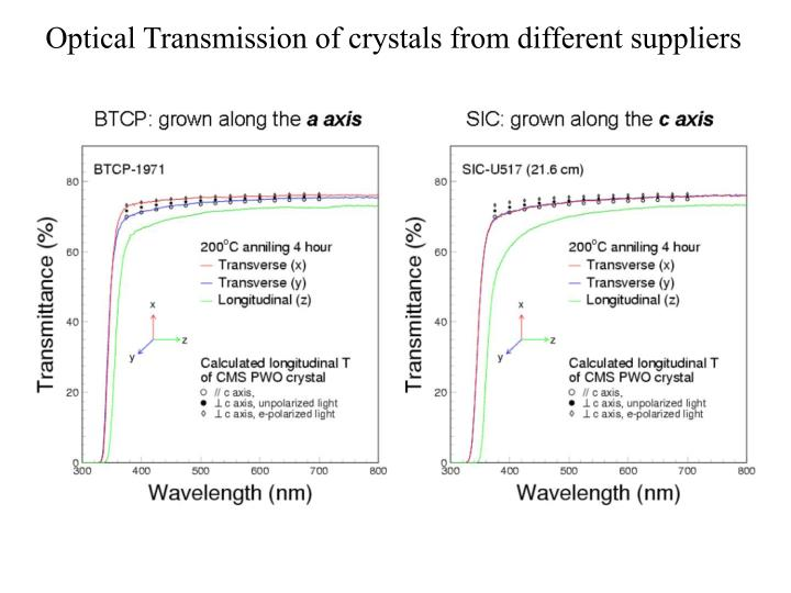 Optical Transmission of crystals from different suppliers