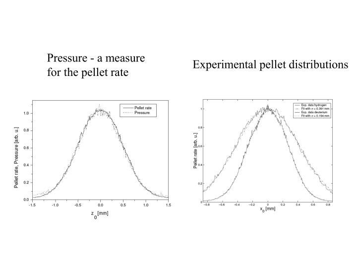Pressure - a measure