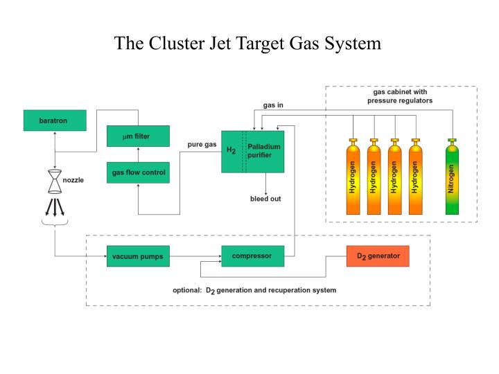The Cluster Jet Target Gas System