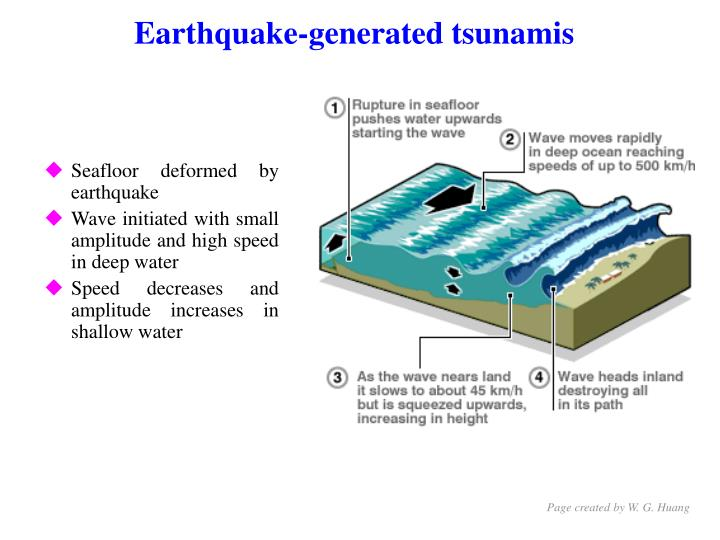 Earthquake-generated tsunamis