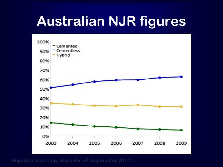 Australian NJR figures