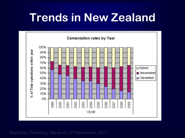 Trends in New Zealand
