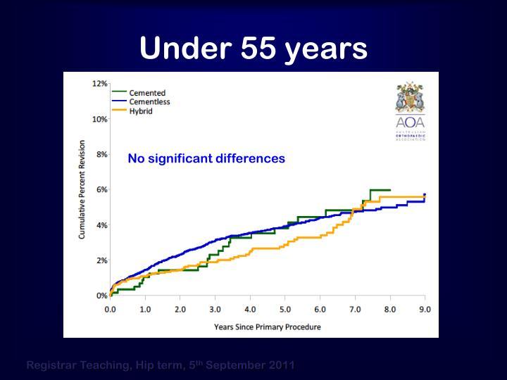 Under 55 years