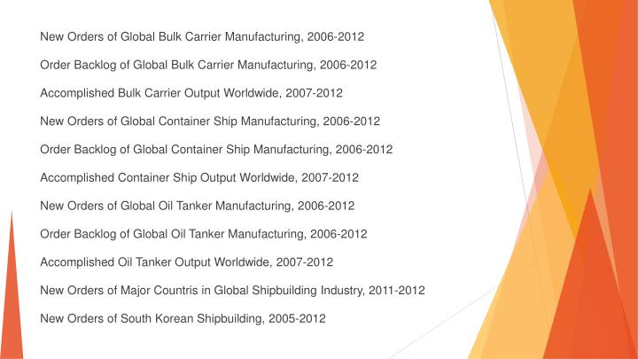 New Orders of Global Bulk Carrier Manufacturing, 2006-2012