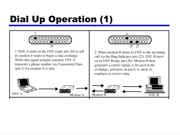 Dial Up Operation (1)