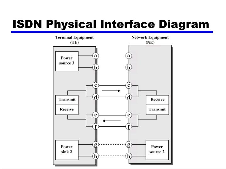 ISDN Physical Interface Diagram