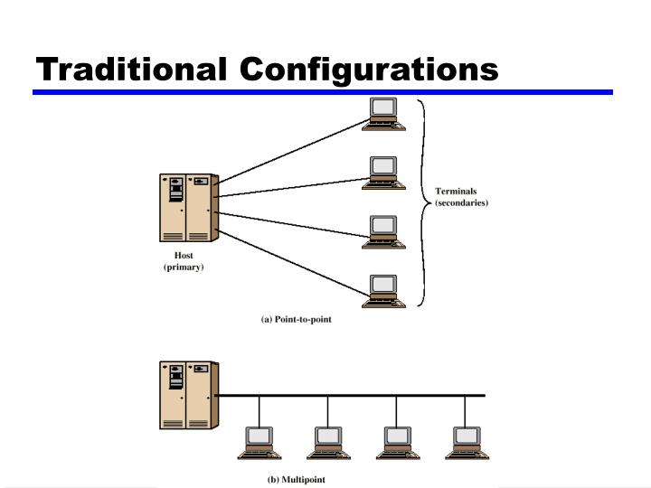 Traditional Configurations