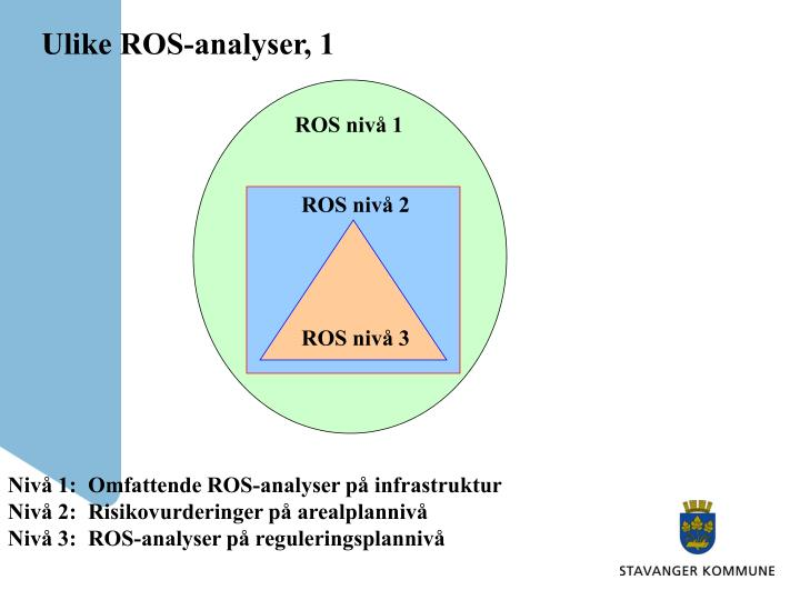 ROS nivå 1