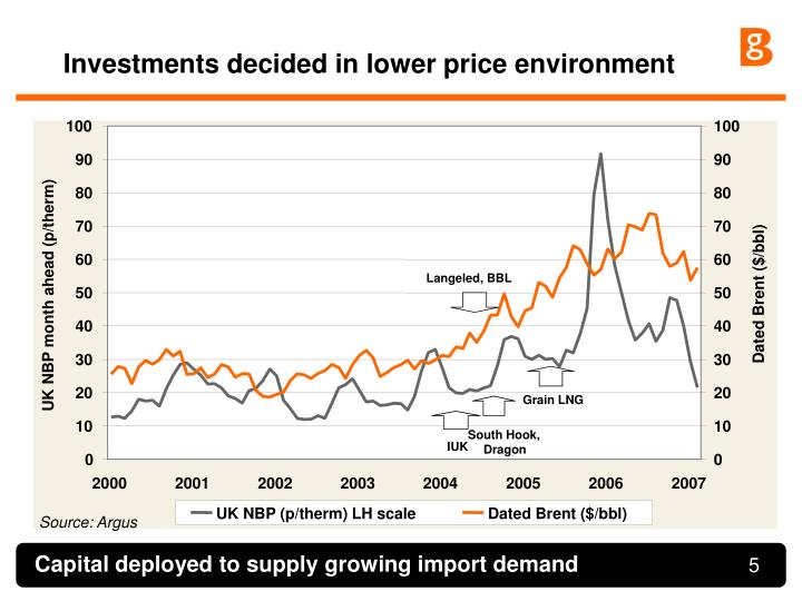 Investments decided in lower price environment