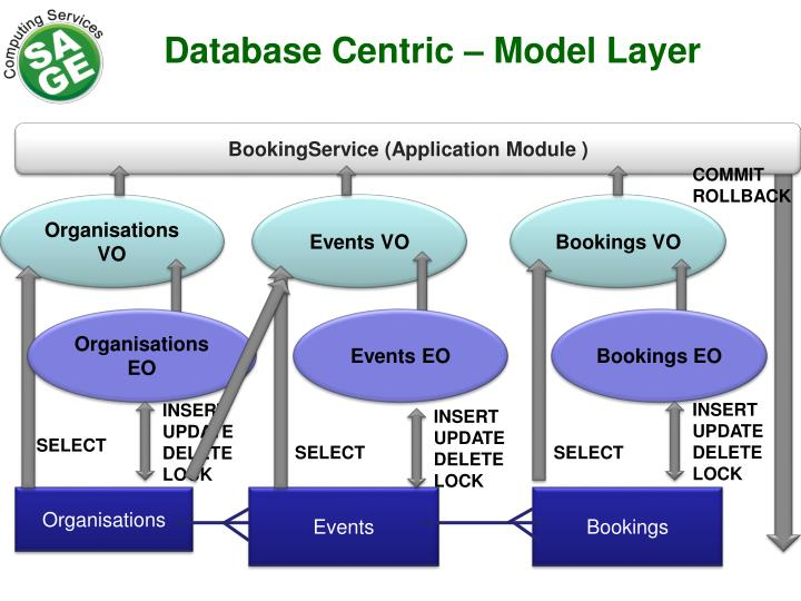 Database Centric – Model Layer