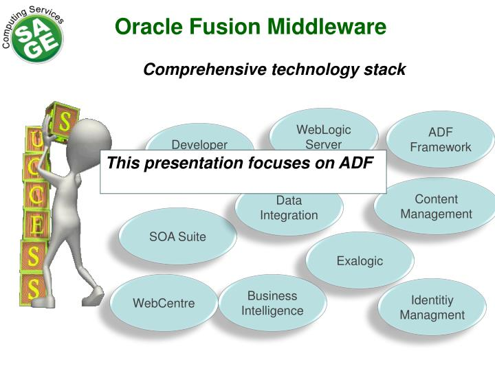 Oracle Fusion Middleware