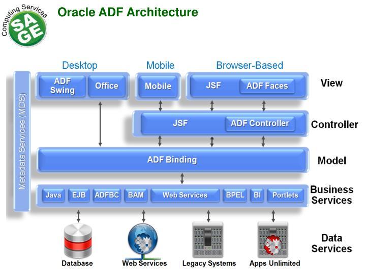 Oracle ADF Architecture