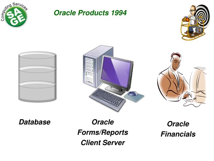 Oracle Products 1994