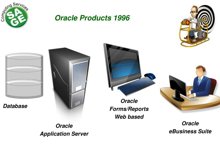 Oracle Products 1996