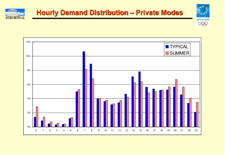 Hourly Demand Distribution – Private Modes