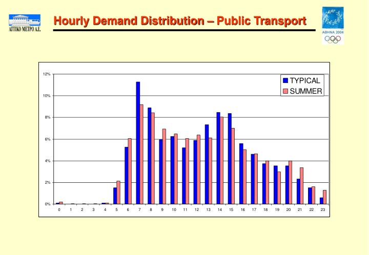 Hourly Demand Distribution – Public Transport