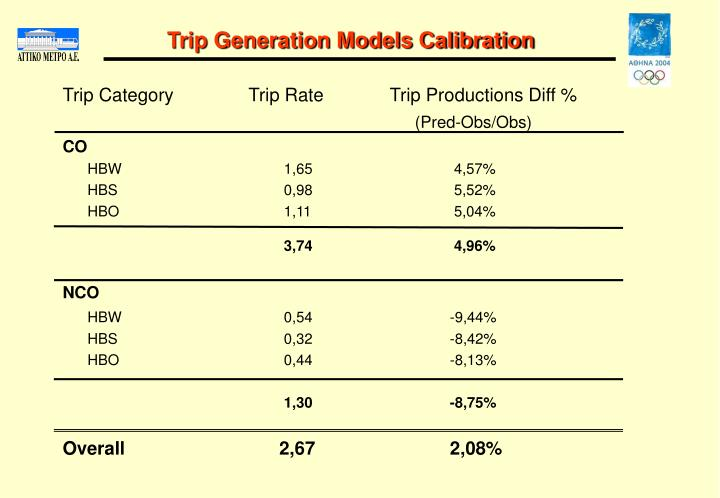 Trip Generation Models Calibration
