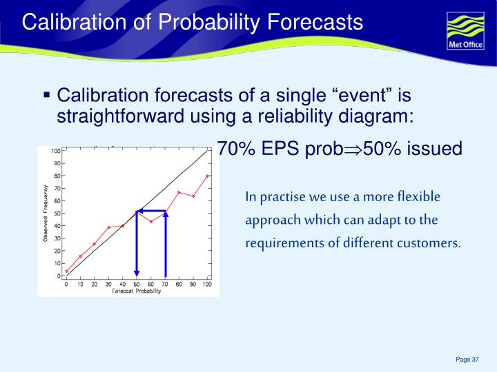 Calibration of Probability Forecasts
