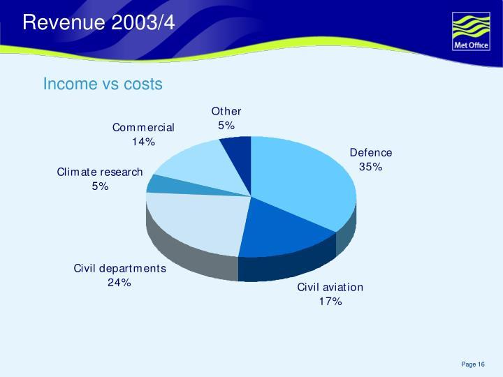 Revenue 2003/4