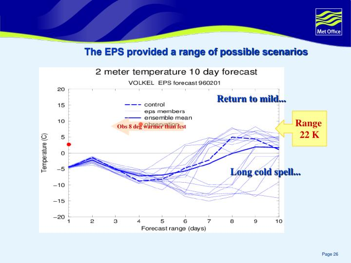 The EPS provided a range of possible scenarios