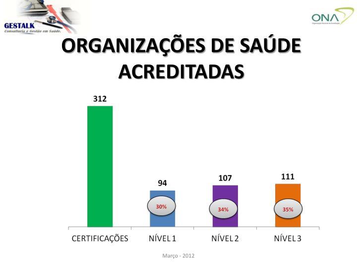ORGANIZAÇÕES DE SAÚDE ACREDITADAS