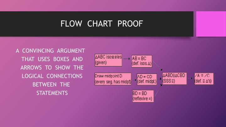 FLOW  CHART  PROOF