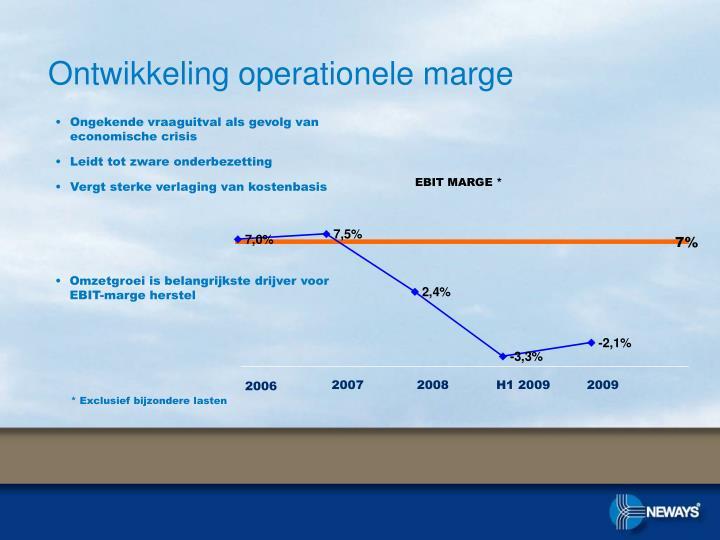 Ontwikkeling operationele marge
