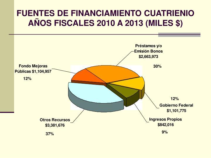 FUENTES DE FINANCIAMIENTO CUATRIENIO