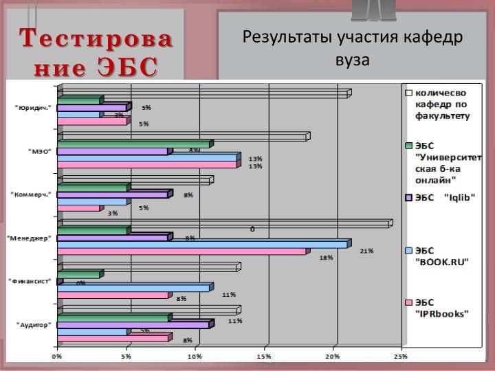 Тестирование ЭБС