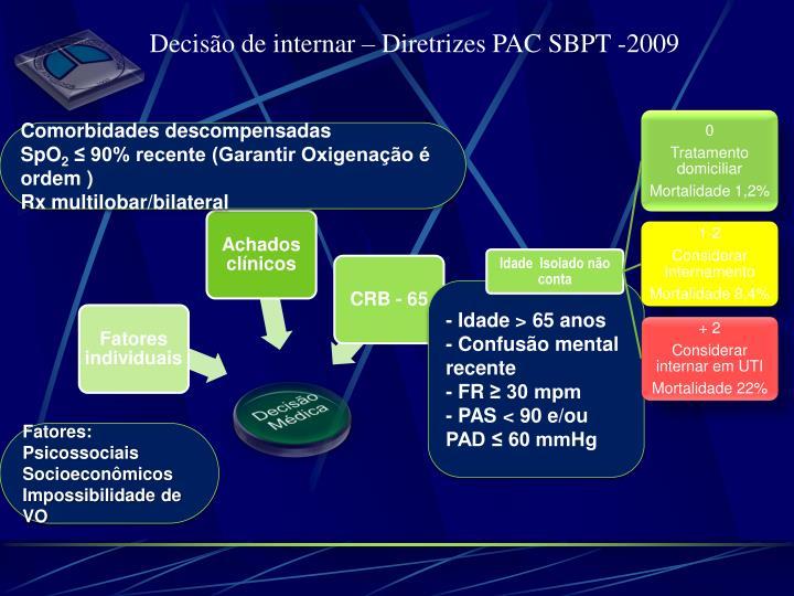 Decisão de internar – Diretrizes PAC SBPT -2009